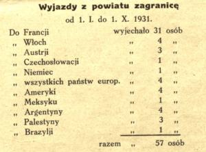 emigracja z pow. garwolińskiego