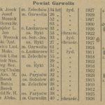 Przegląd statystyczny fryzjerów, golarzy i perukarzy w Województwie Lubelskim - 1929